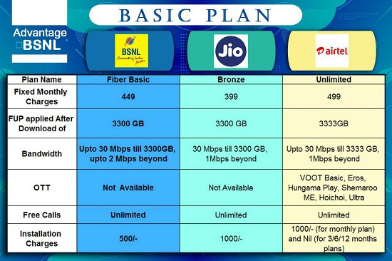 BSNL announced the launch of new unlimited Bharat Fiber (FTTH) Plans